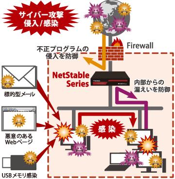 NetStable概要