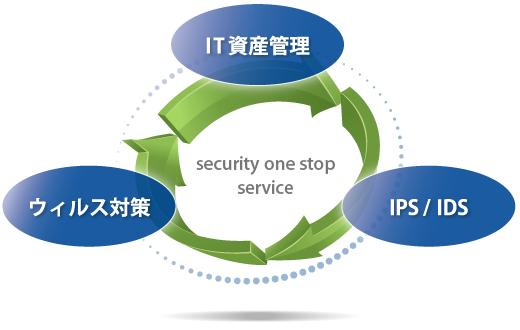 セキュリティワンストップサービスイメージ