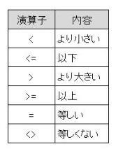 VBScript 演算子