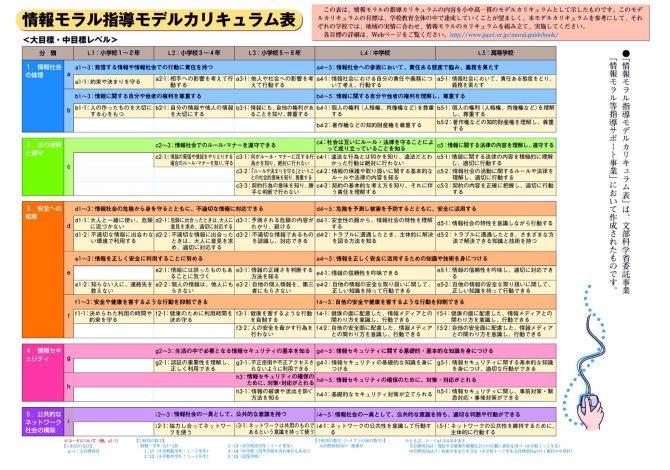 情報モラル指導モデルカリキュラム表